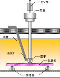試験装置機構図